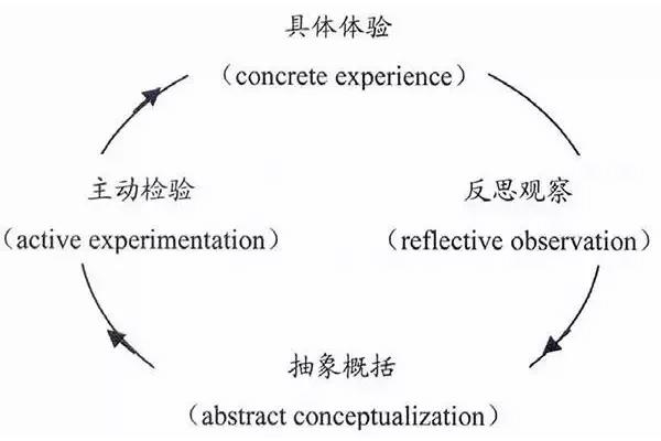 """体验式学习理论之""""体验式学习圈""""理论"""